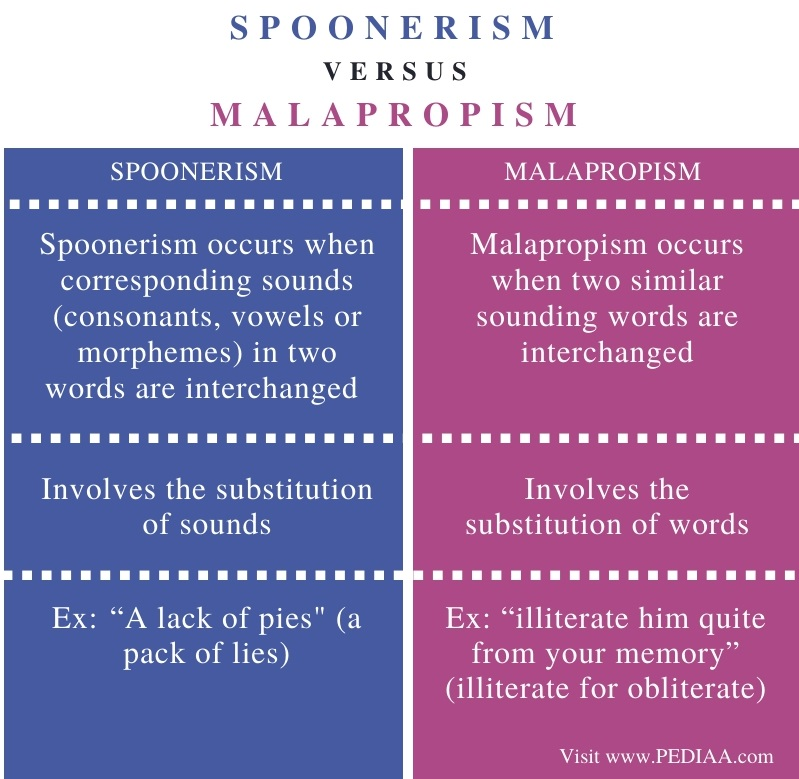 Difference Between a Spoonerism and a Malapropism - Comparison Summary