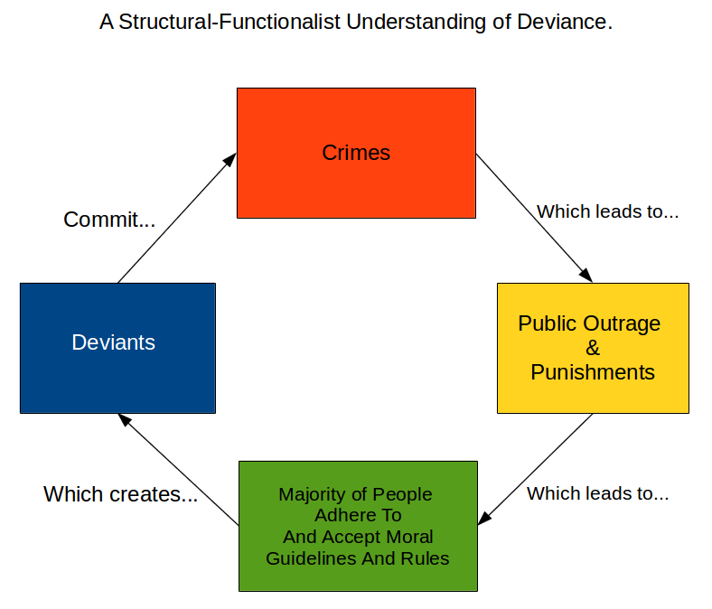 Main Difference - Crime vs Deviance