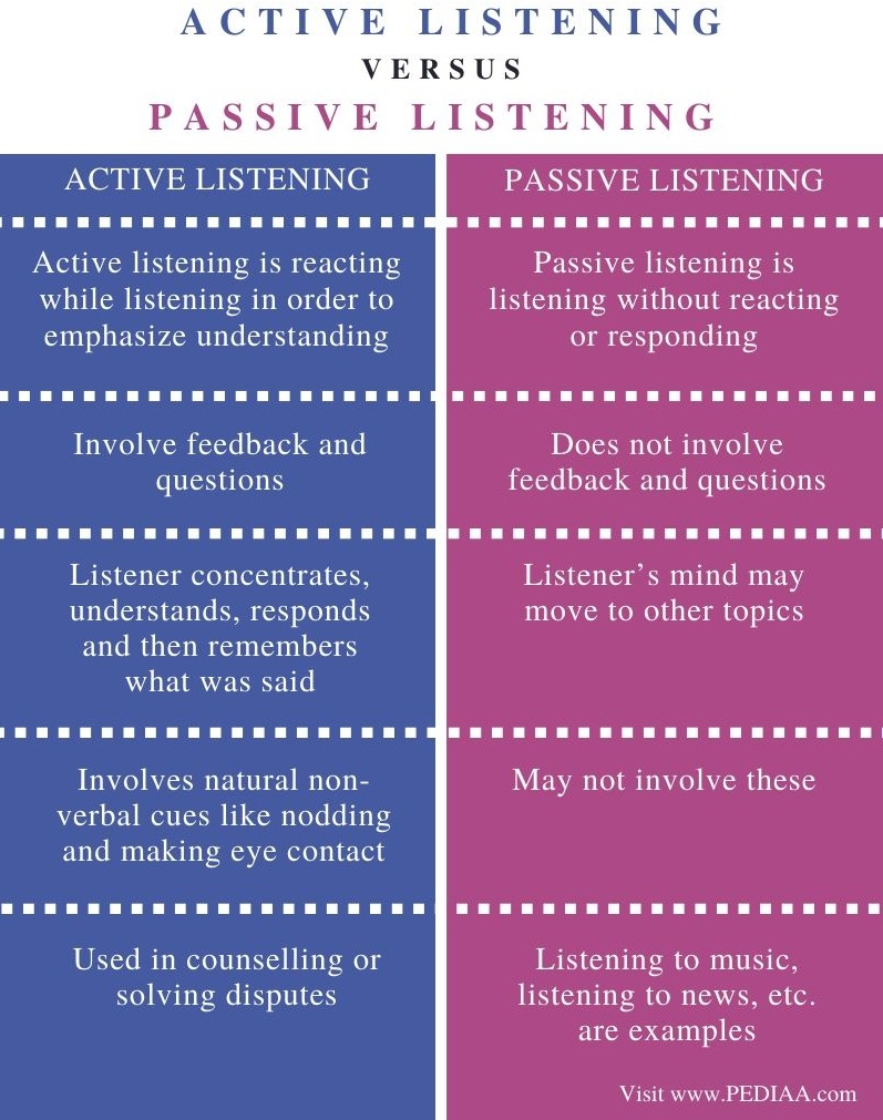 Difference Between Active and Passive Listening - Comparison Summary