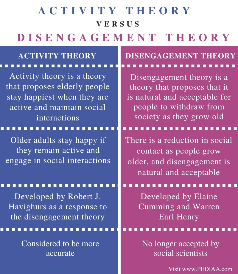Difference Between Activity Theory and Disengagement Theory - Comparison Summary