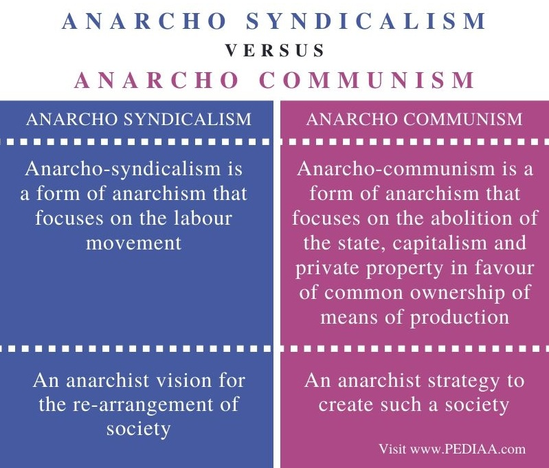 Difference Between Anarcho Syndicalism and Anarcho Communism - Comparison Summary