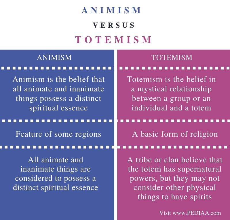 Difference Between Animism and Totemism - Comparison Summary