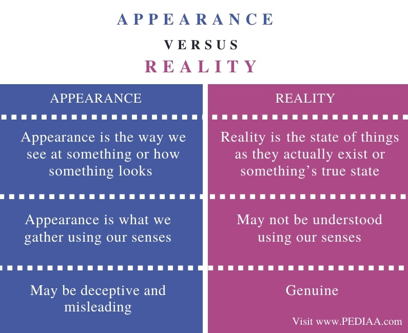 Difference Between Appearance and Reality - Comparison Summary