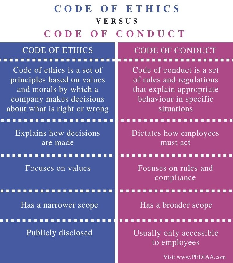 Difference Between Code of Ethics and Code of Conduct - Comparison Summary