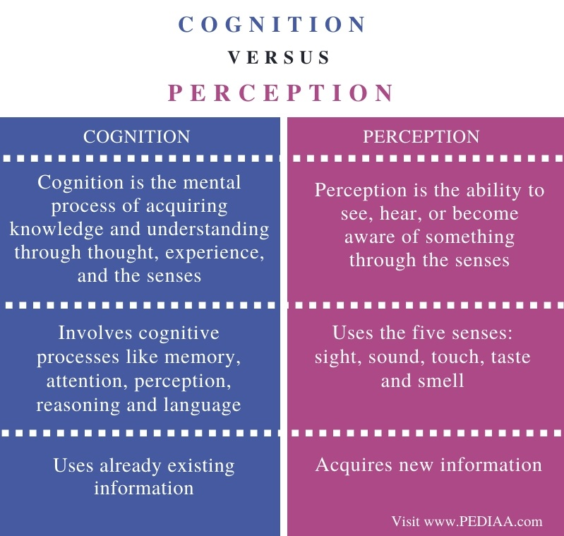 Difference Between Cognition and Perception - Comparison Summary