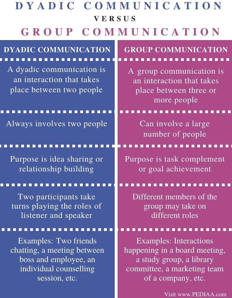 Difference Between Dyadic and Group Communication - Comparison Summary