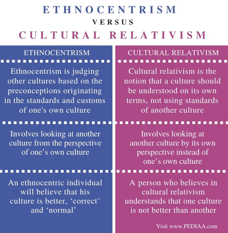 Difference Between Ethnocentrism and Cultural Relativism - Comparison Summary