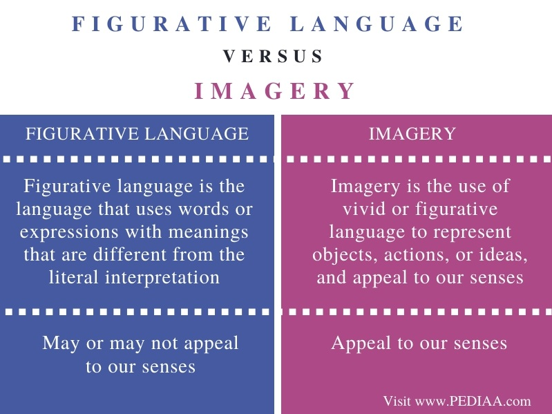 Difference Between Figurative Language and Imagery - Comparison Summary