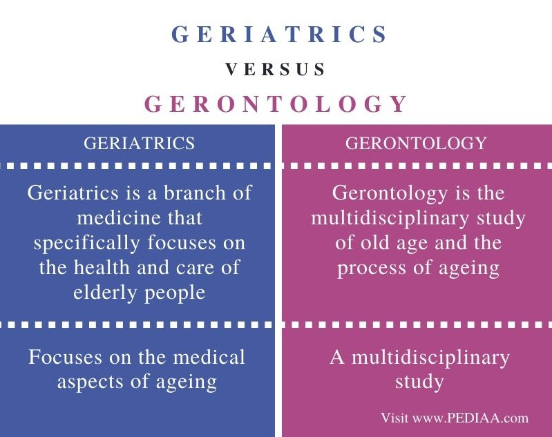 Difference Between Geriatrics and Gerontology - Comparison Summary