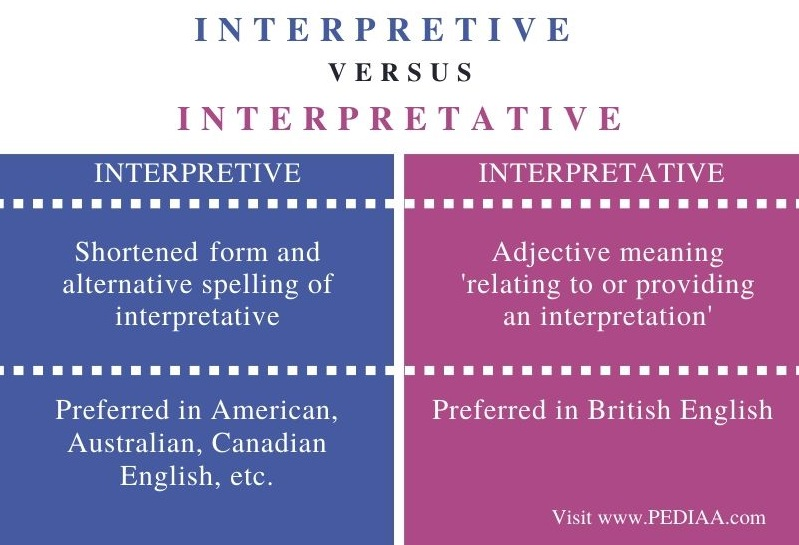 Difference Between Interpretive and Interpretative - Comparison Summary