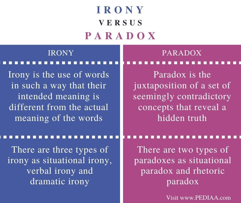 Difference Between Irony and Paradox - Comparison Summary