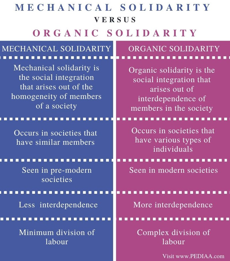 Difference Between Mechanical and Organic Solidarity - Comparison Summary