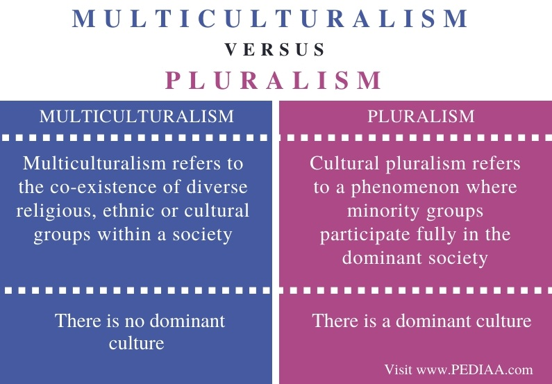 Difference Between Multiculturalism and Pluralism - Comparison Summary