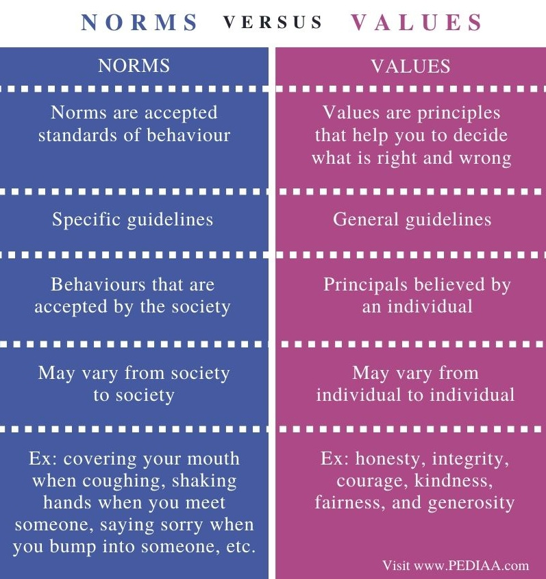 Difference Between Norms and Values - Comparison Summary