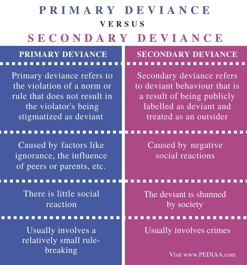 Difference Between Primary and Secondary Deviance - Comparison Summary
