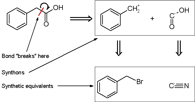 Main Difference - Synthesis vs Retrosynthesis