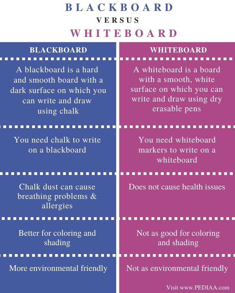 Difference Between Blackboard and Whiteboard - Comparison Summary