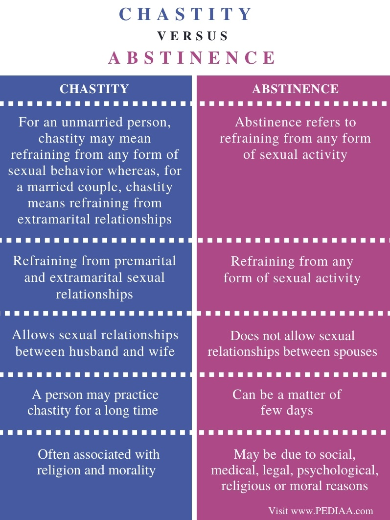 Difference Between Chastity and Abstinence - Comparison Summary