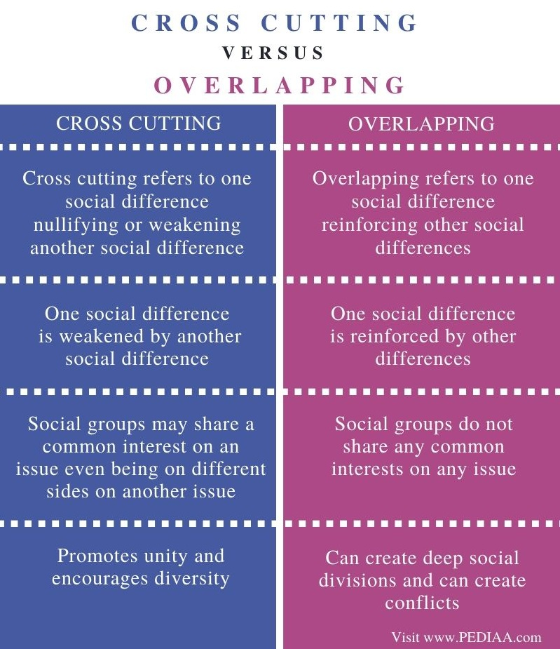 Difference Between Cross Cutting and Overlapping - Comparison Summary