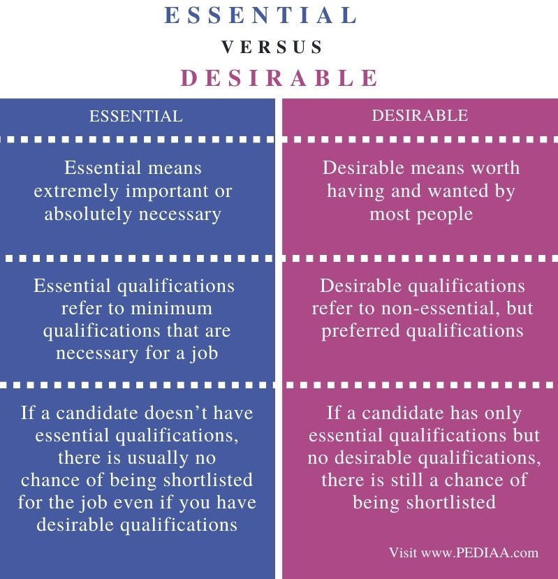 Difference Between Essential and Desirable - Comparison Summary