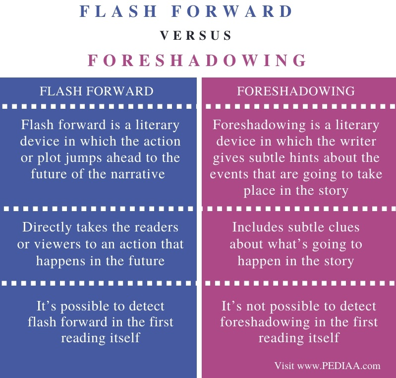 Difference Between Flash Forward and Foreshadowing - Comparison Summary
