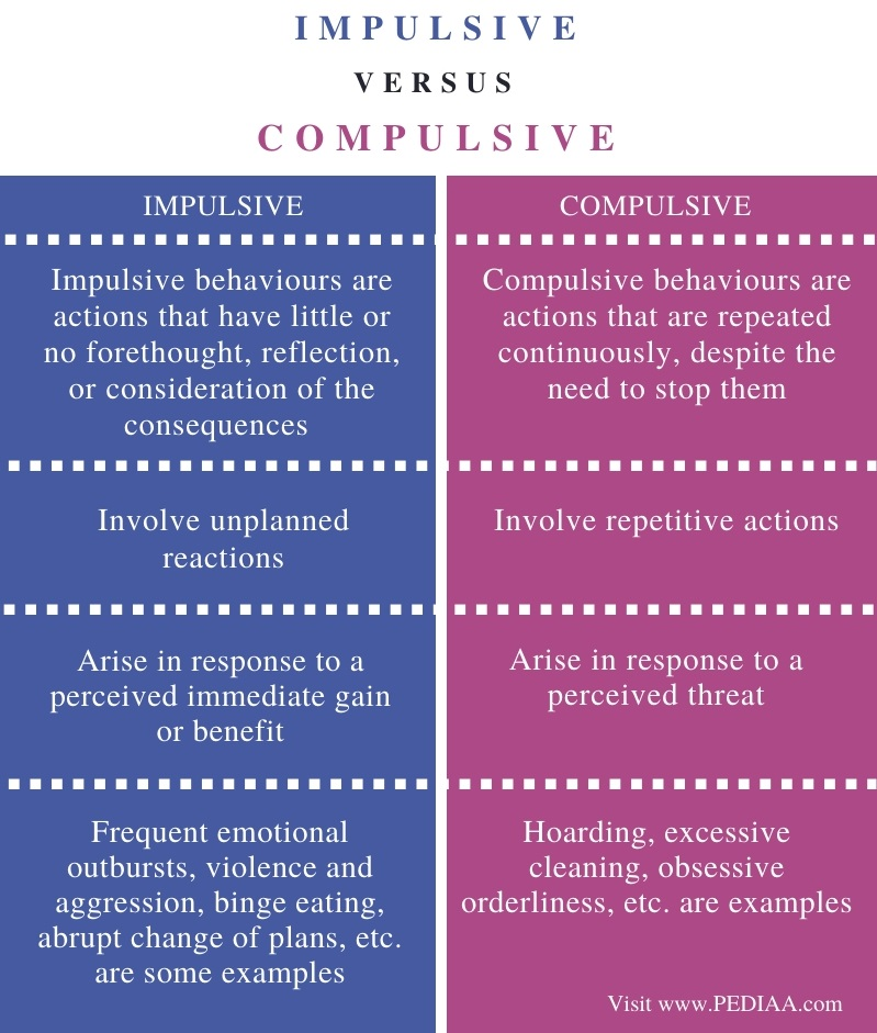 Difference Between Impulsive and Compulsive - Comparison Summary