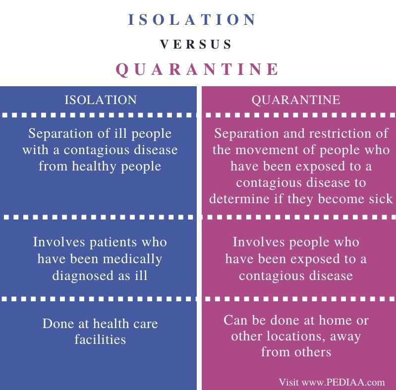 Difference Between Isolation and Quarantine - Comparison Summary