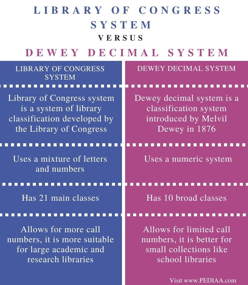 Difference Between Library of Congress System and Dewey Decimal System - Comparison Summary