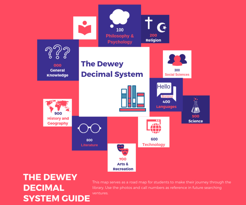 Main Difference - Library of Congress System vs Dewey Decimal System