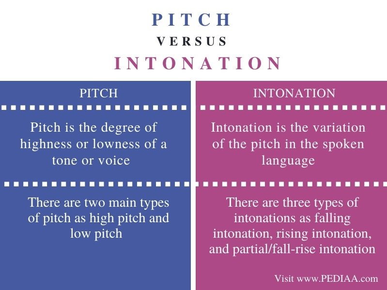 Difference Between Pitch and Intonation - Comparison Summary