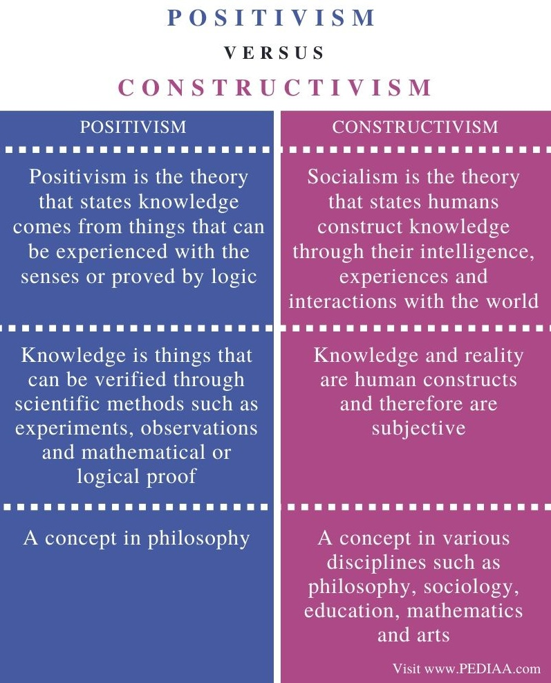 Difference Between Positivism and Constructivism - Comparison Summary