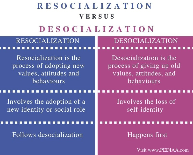 Difference Between Resocialization and Desocialization - Comparison Summary