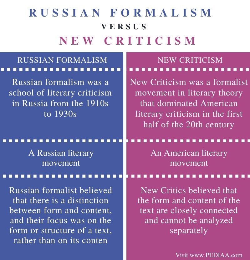 Difference Between Russian Formalism and New Criticism - Comparison Summary