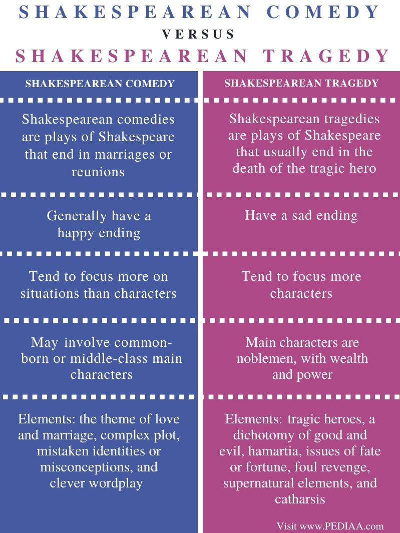 Difference Between Shakespearean Comedy and Tragedy - Comparison Summary