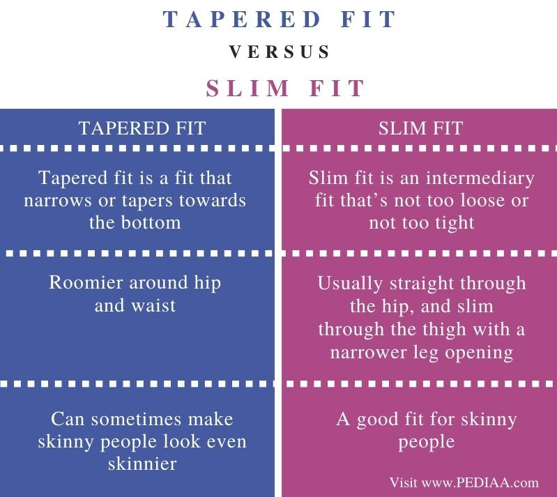 Difference Between Tapered and Slim Fit - Comparison Summary