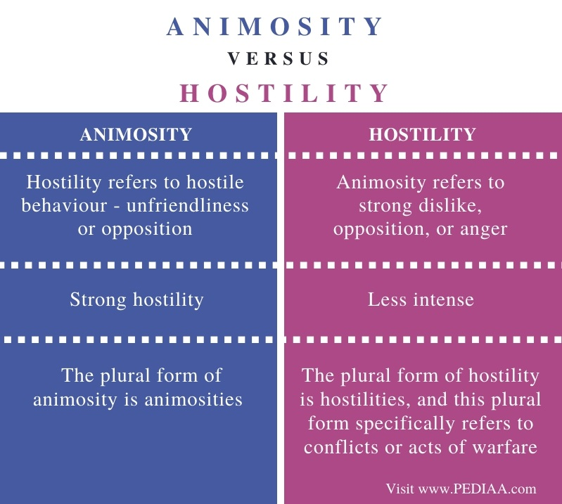Difference Between Animosity and Hostility - Comparison Summary