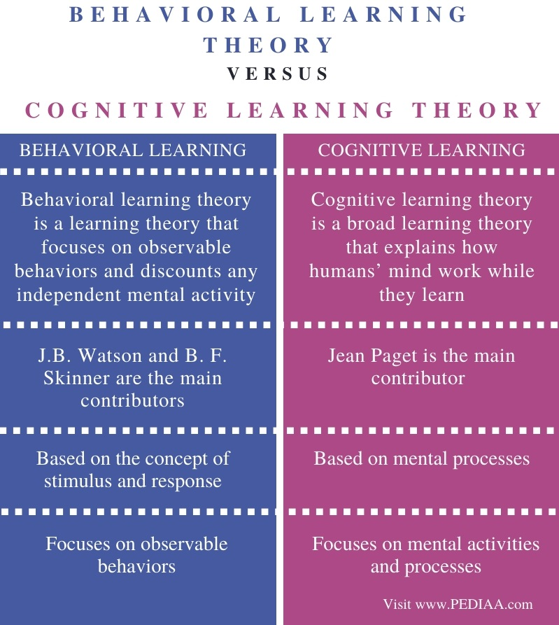 Difference Between Behavioral and Cognitive Learning Theories - Comparison Summary