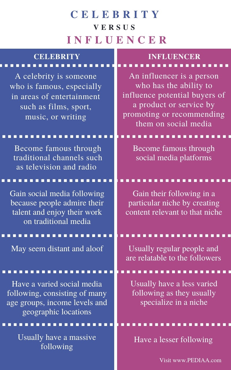 Difference Between Celebrity and Influencer - Comparison Summary