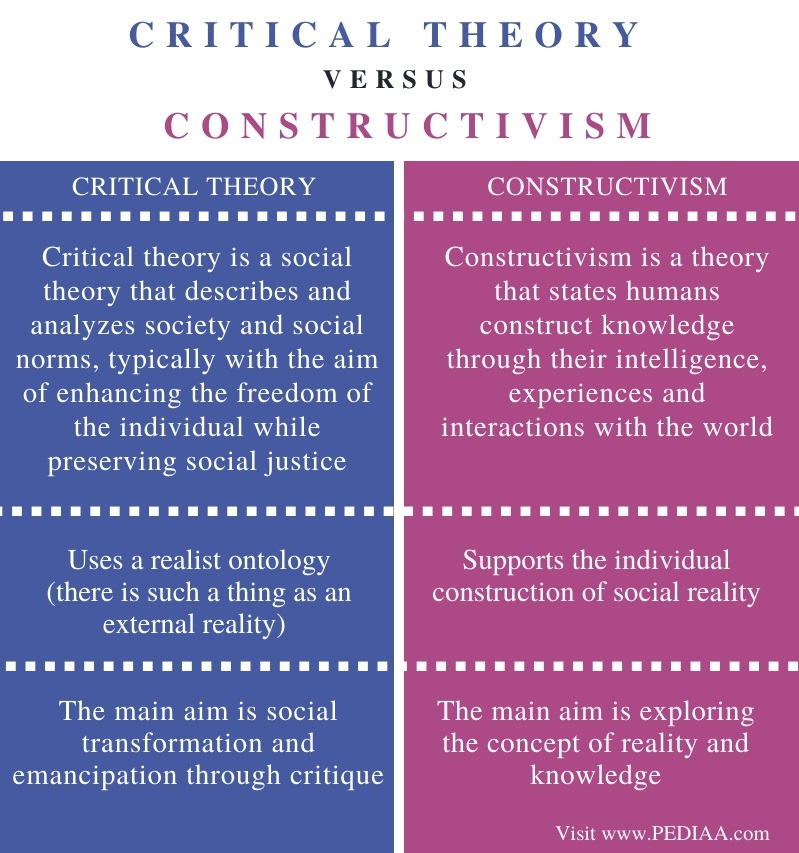 Difference Between Critical Theory and Constructivism - Comparison Summary