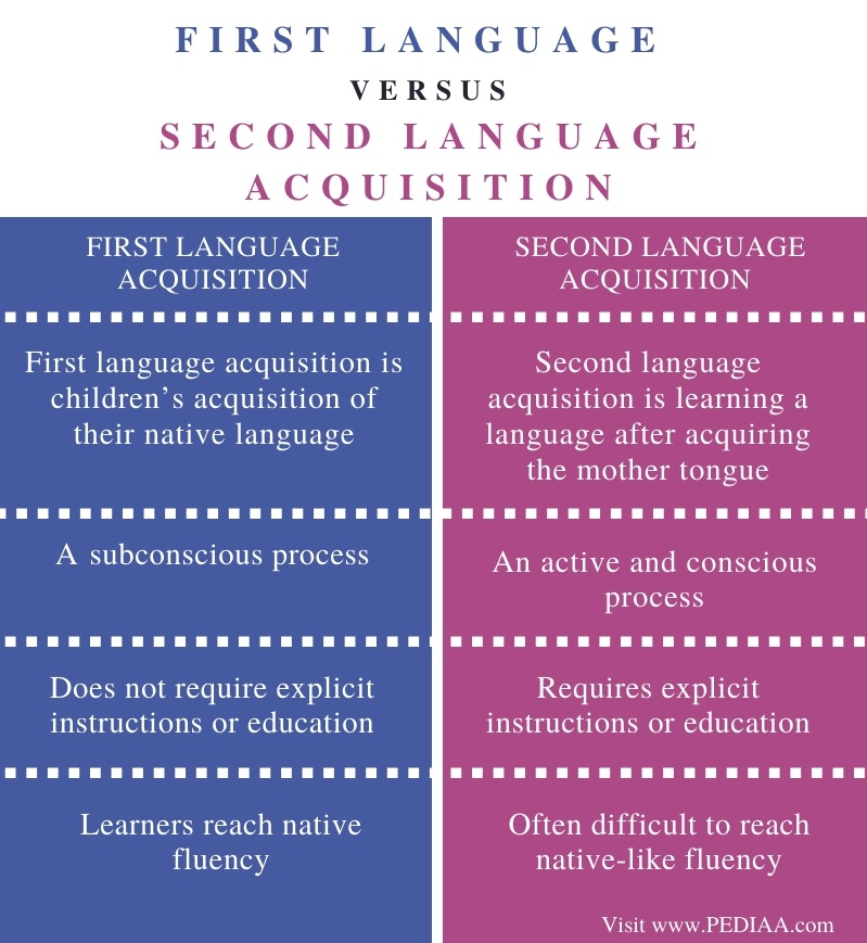 Difference Between First Language and Second Language Acquisition - Comparison Summary