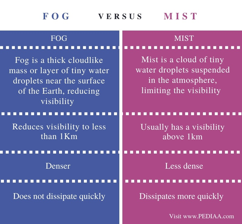 Difference Between Fog and Mist - Comparison Summary