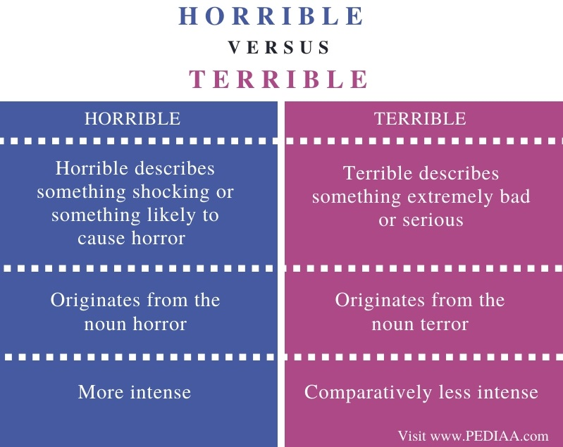 Difference Between Horrible and Terrible - Comparison Summary