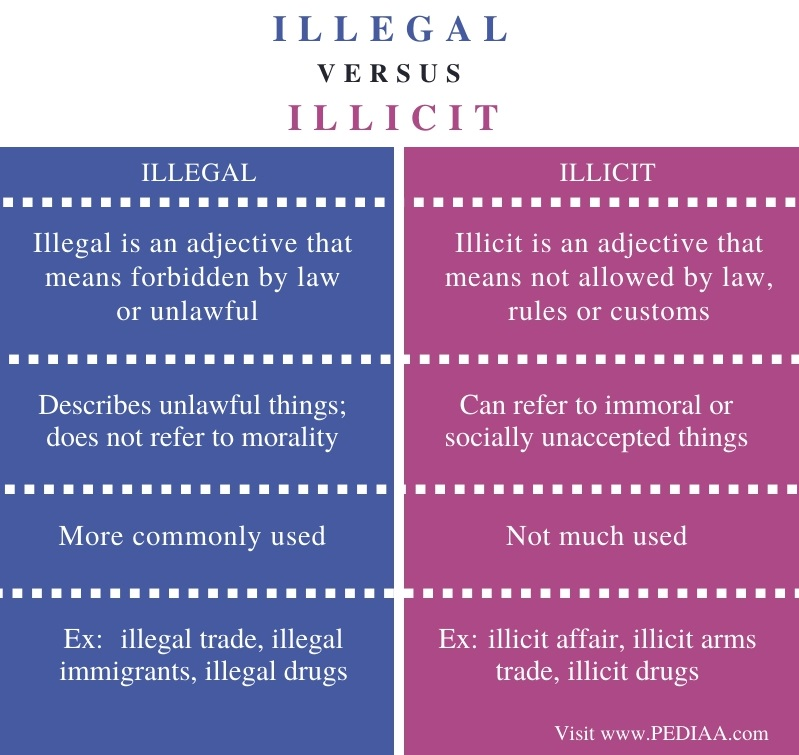 Difference Between Illegal and Illicit - Comparison Summary