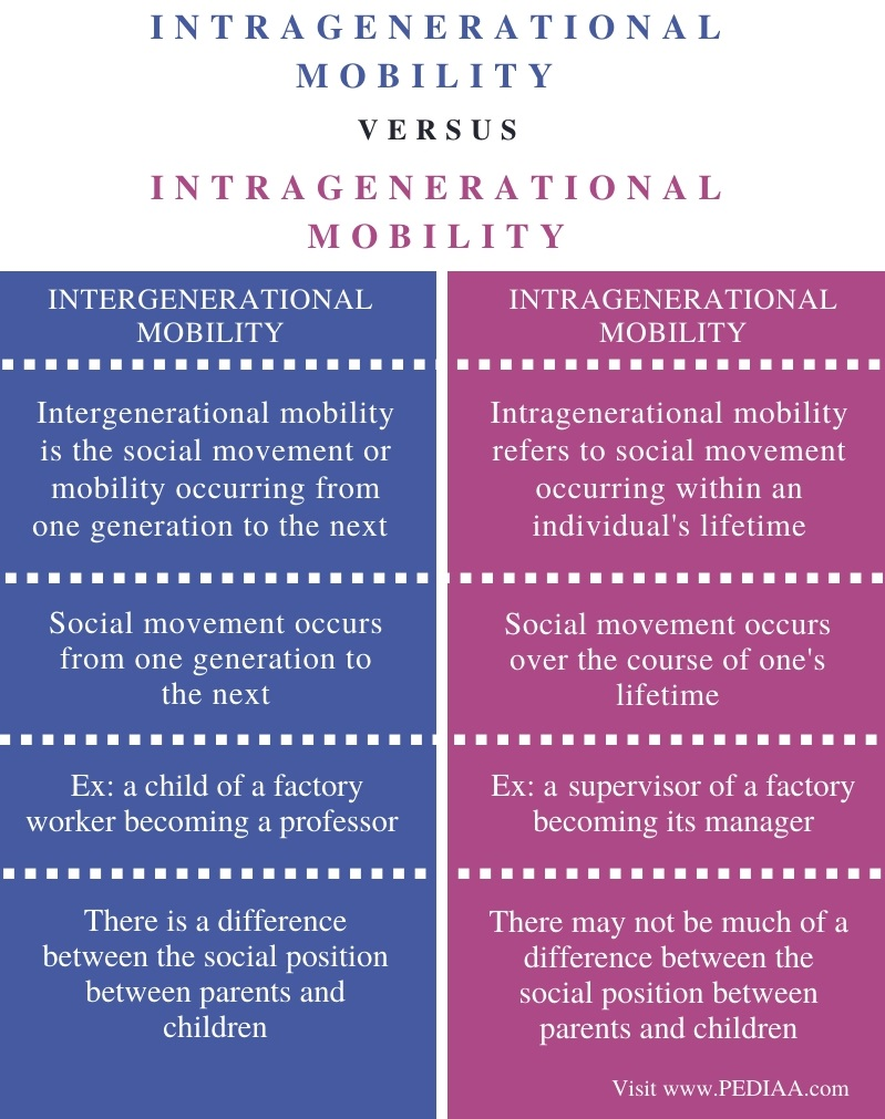 Difference Between Intergenerational and Intragenerational Mobility - Comparison Summary