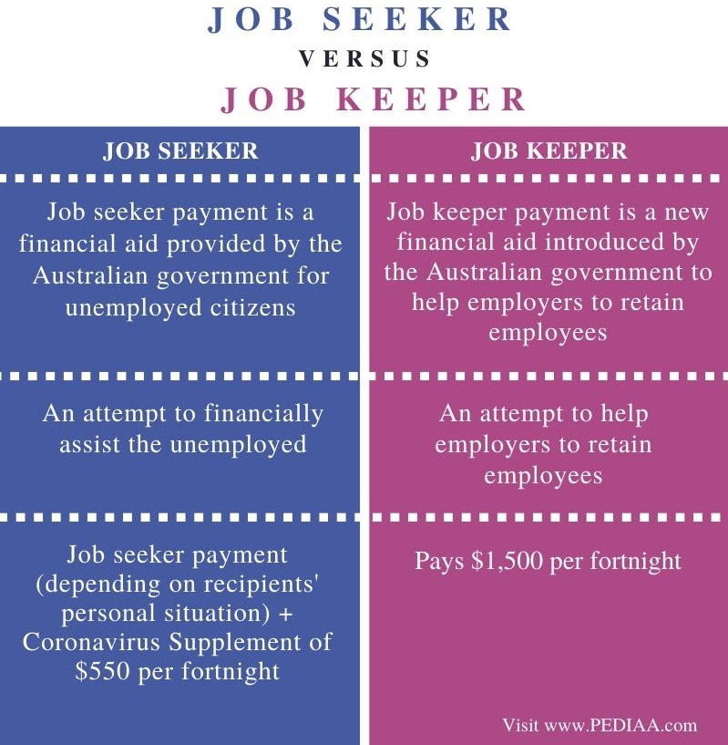 Difference Between Job Seeker and Job Keeper - Comparison Summary