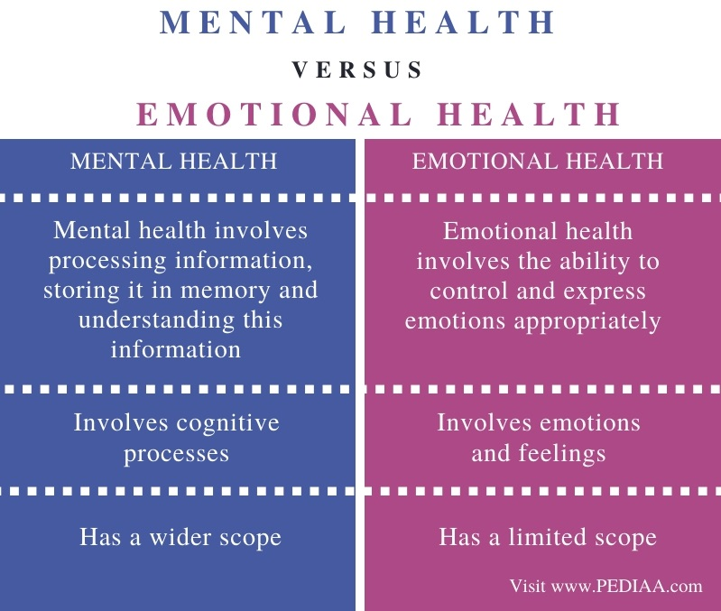 Difference Between Mental and Emotional Health - Comparison Summary