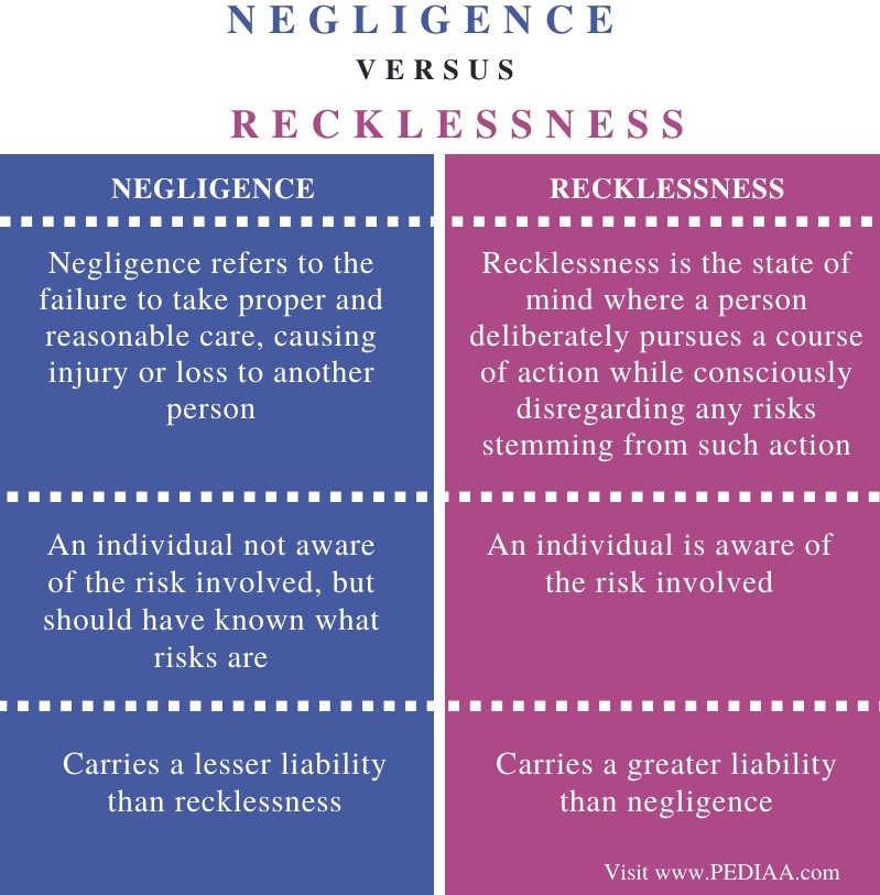 Difference Between Negligence and Recklessness - Comparison Summary