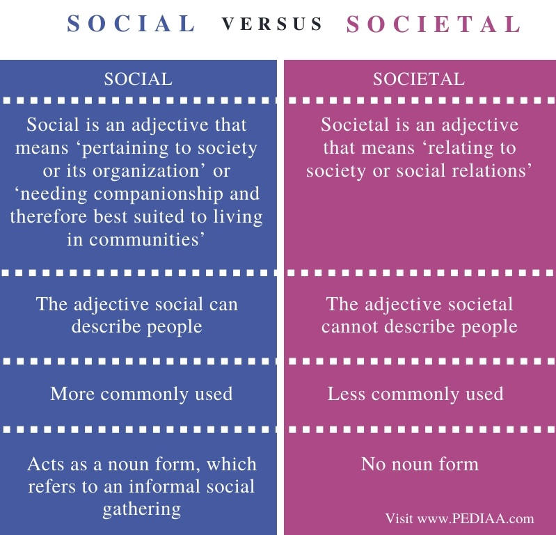 Difference Between Social and Societal - Comparison Summary