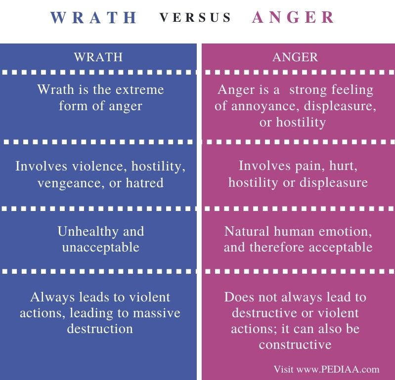 Difference Between Wrath and Anger - Comparison Summary