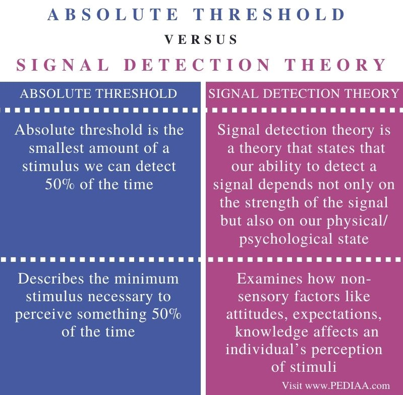 Difference Between Absolute Threshold and Signal Detection Theory – Comparison Summary